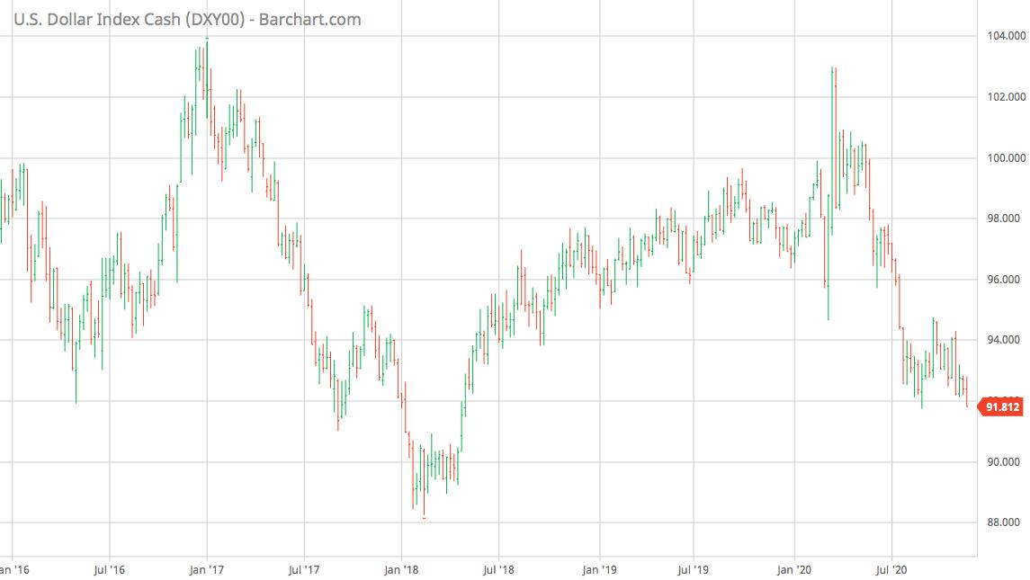 US Dollar Index Cash Chart