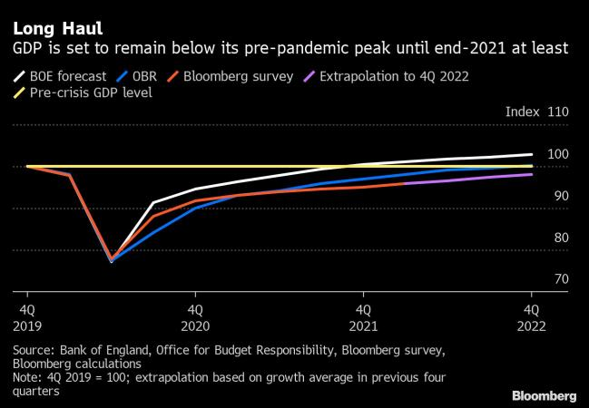 Saunders Says Additional BOE Easing Will Probably Be Needed