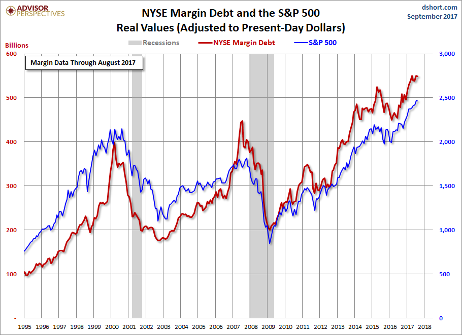NYSE Margin Debt And The S&P 500