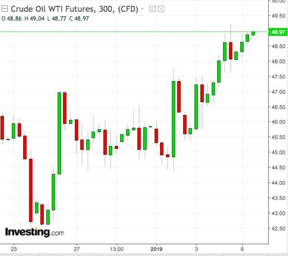 WTI 5-Hour Chart
