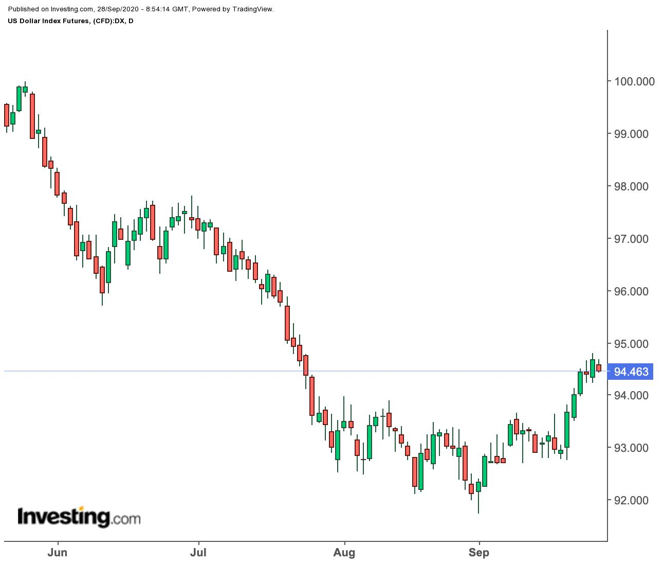 Índice Dólar Diário
