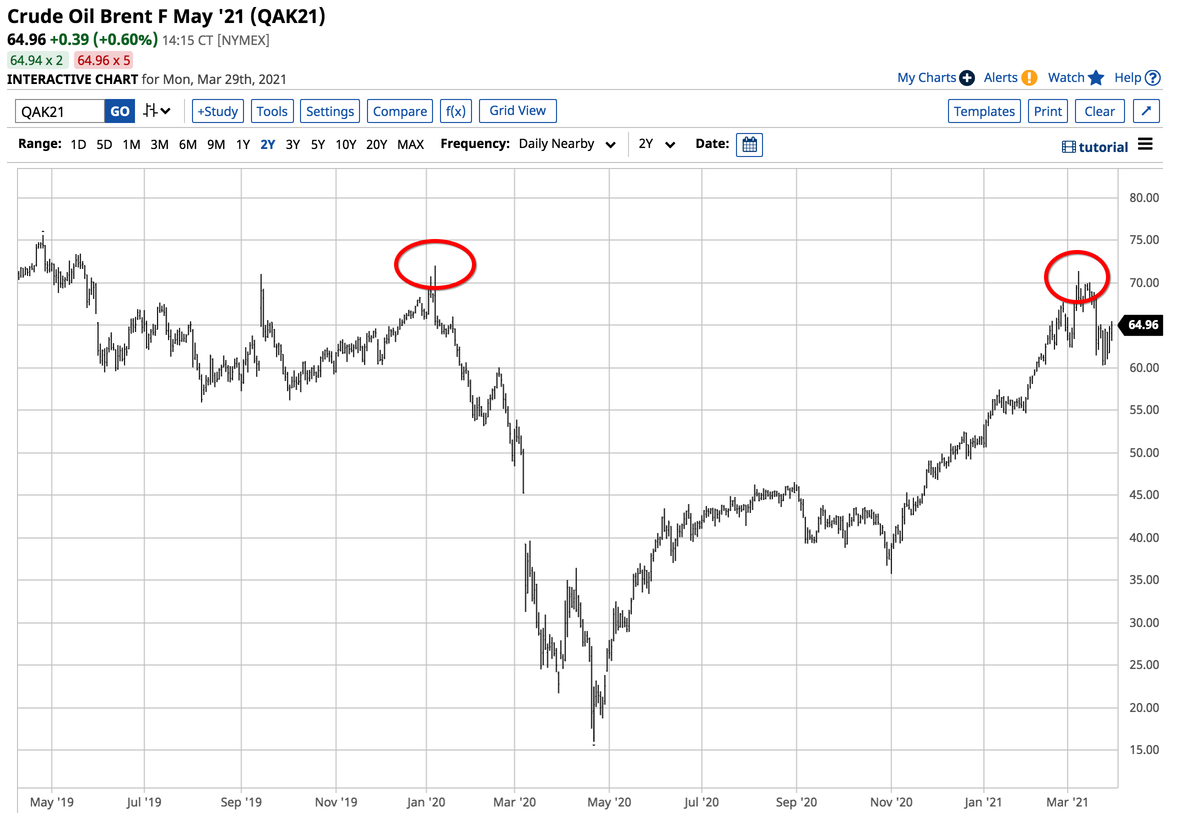 Brent 2Y Chart