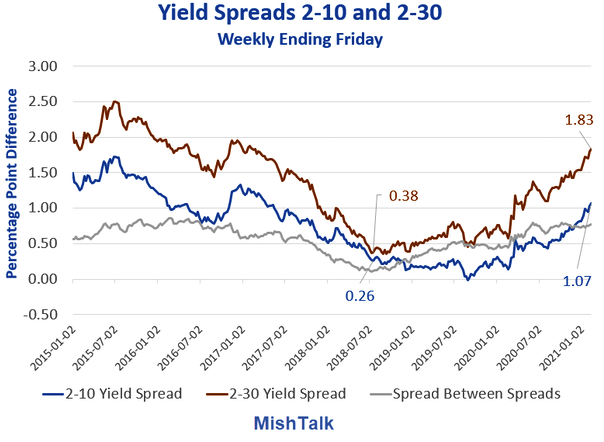 Yield Spreads 2-10 And 2-30 Yrs Chart