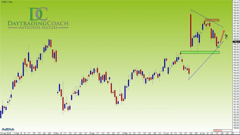 Bund Futures Daily Chart
