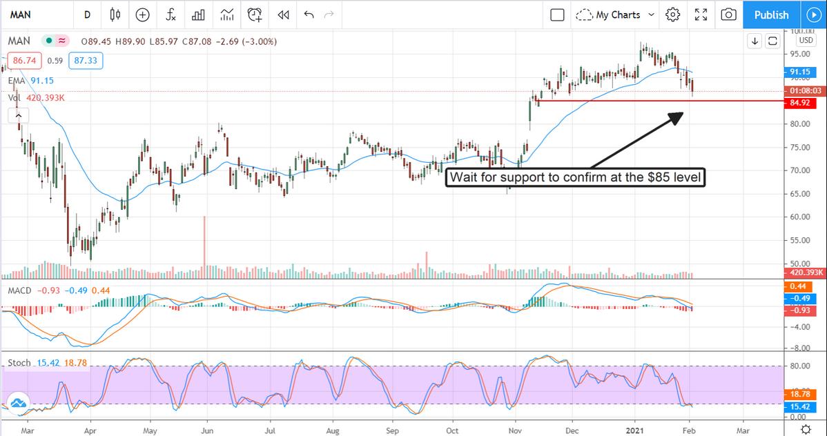 ManPower Stock Chart