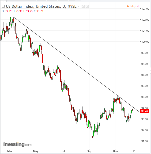 DXY Daily Chart Since March