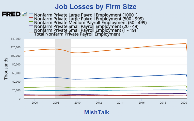Job Losses By Firm Size