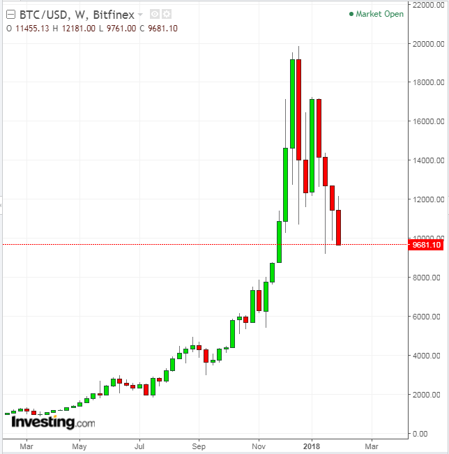 crypto trading concurs