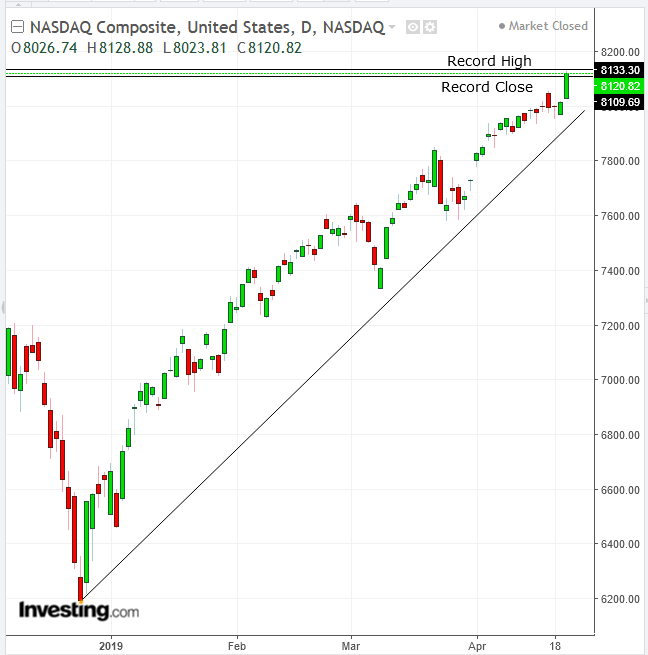 NASDAQ Composite Daily Chart - Powered by TradingView