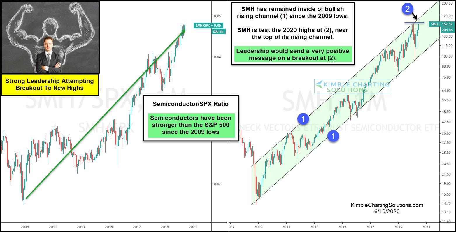 SMH Chart