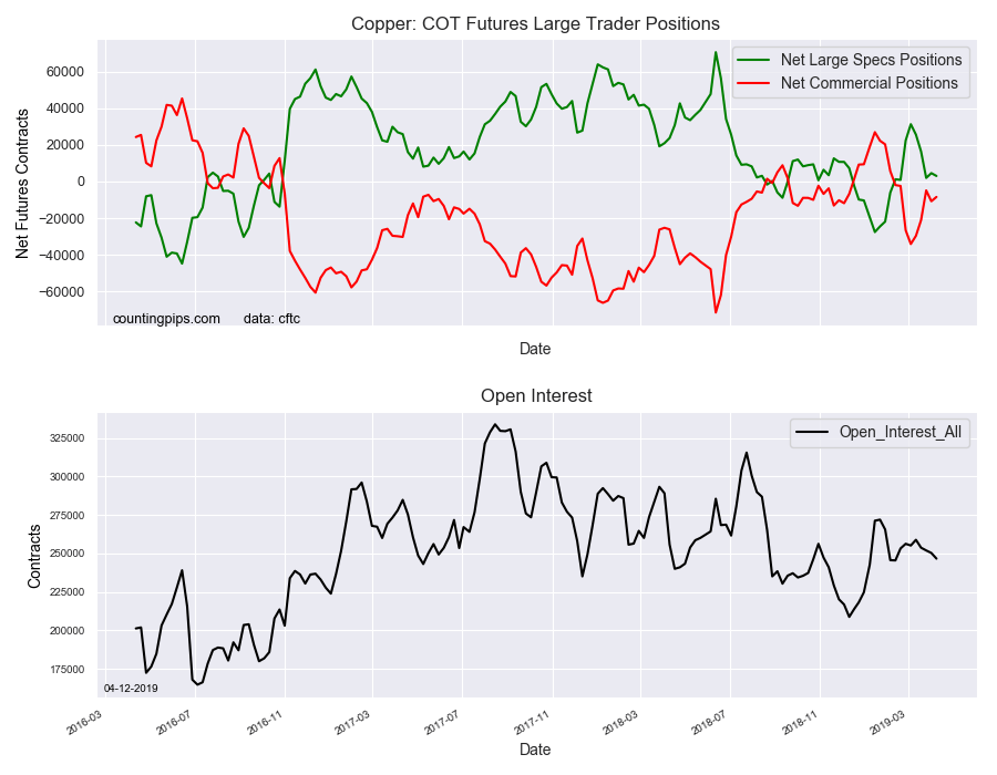 Copper COT Futures Large Trader Positions
