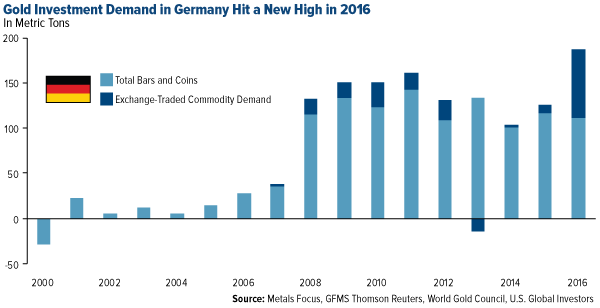 Gold investment in Germany hit a new high in 2016