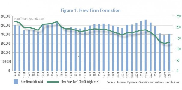 firm formation Purpose – the purpose of this paper is to give a nuanced picture of how the local bank sector influences new firm formation and how this differs along the urban-rural hierarchy thus, the present paper increases the knowledge concerning the importance of the local bank sector in influencing new firm formation in this respect, it also sheds light on how banks influence regional growth.