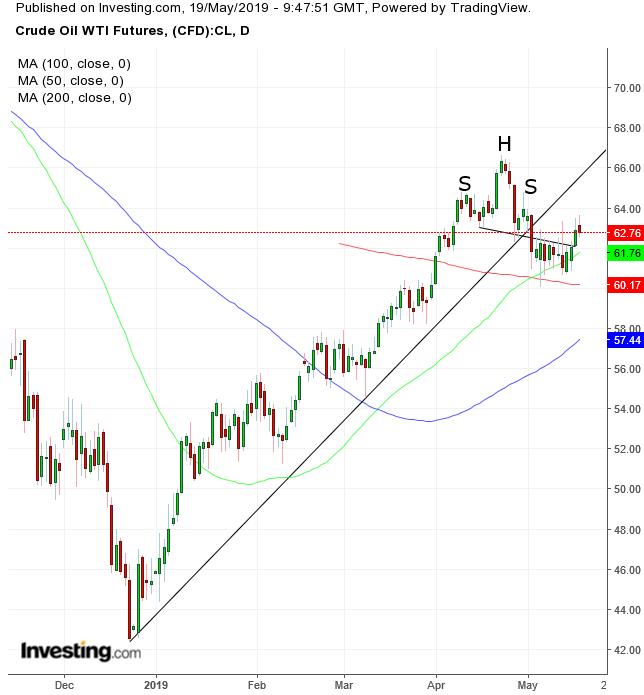 Crude Oil WTI Futures Daily