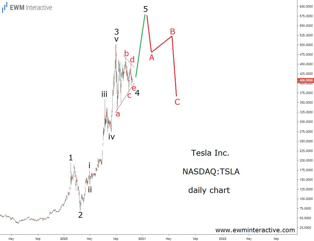 Tesla Stock-Daily Chart