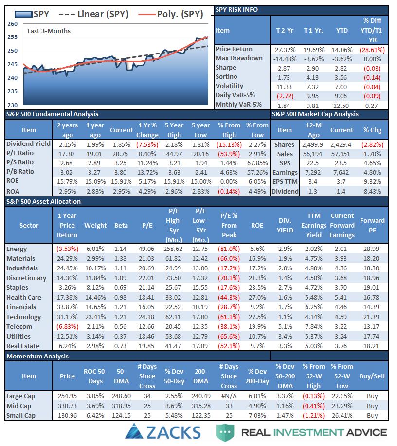 S&P 500 Tear Sheet