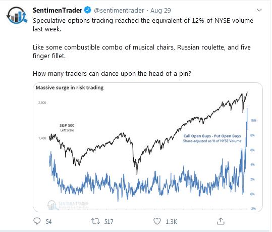 Sentiment Trader Tweet