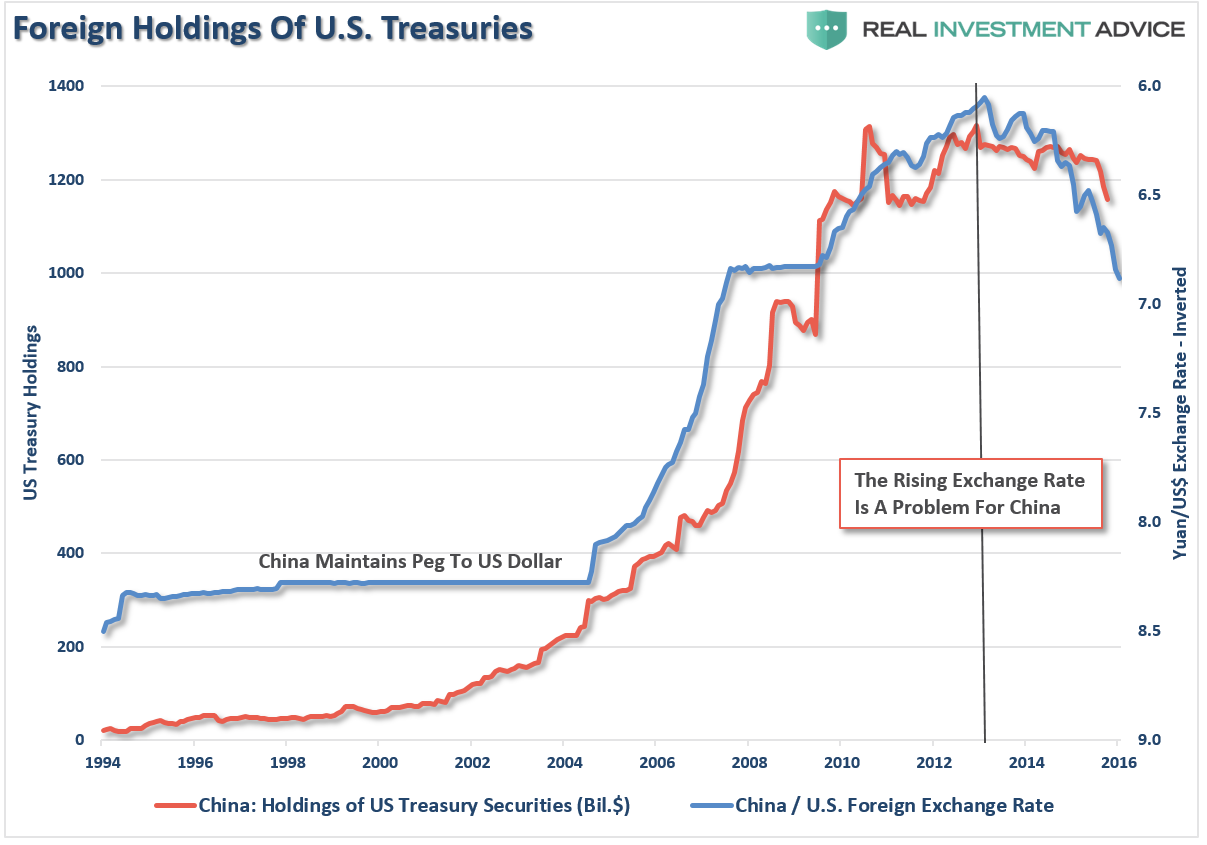 China Holdings Bonds Exchange Rate