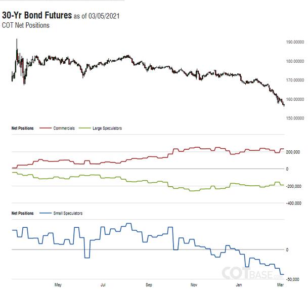 CotBase 30-Year Bond Futures