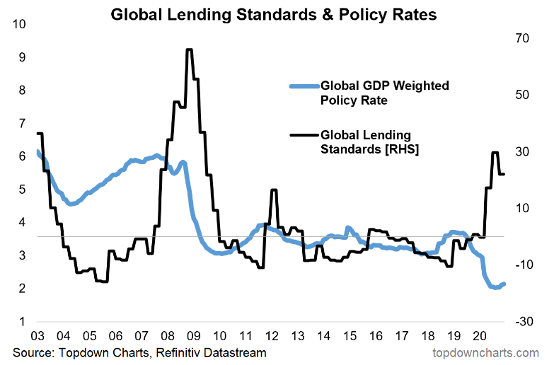 Global Lending Standards & Policy Rates