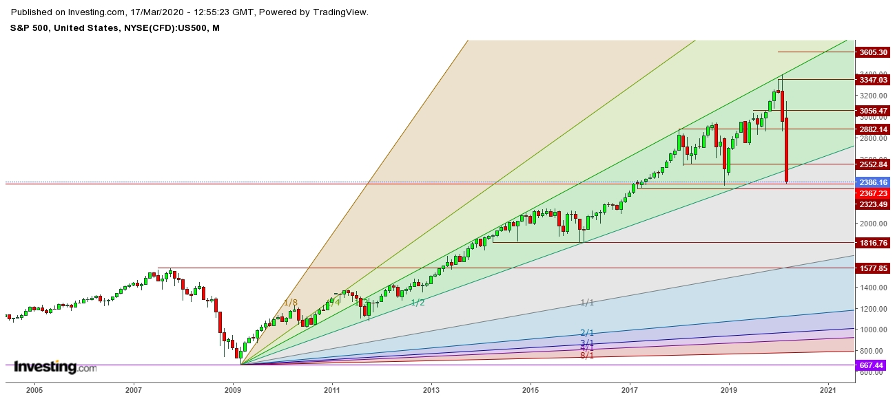 SPX - Monthly Chart