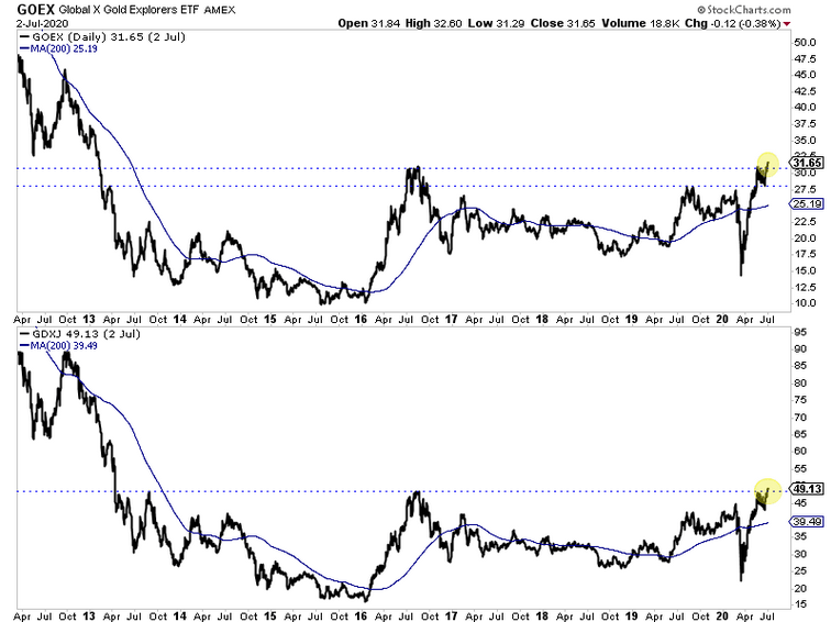 Precious Metals Haven T Broken Out Yet But Junior Miners Are On The Move Investing Com