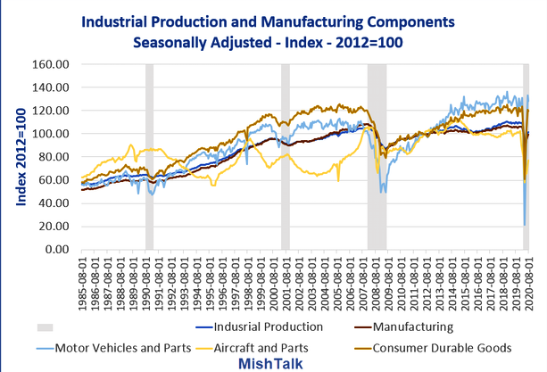 Industrial Production Components 1985-Present