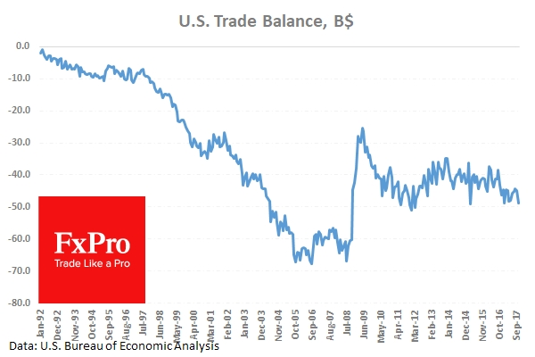 The US trade gap rose 8.6% in November.