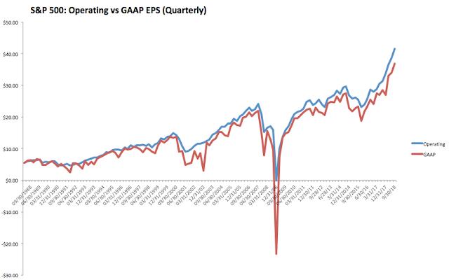 SPX Operating vs GAAP EPS (Quarterly)