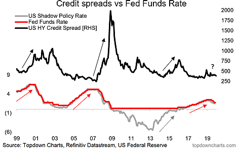 Credit Spreads Vs Fed Funds Rate