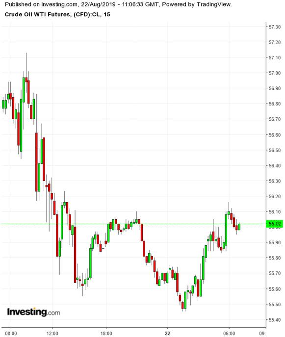 WTI 15 Minute Chart