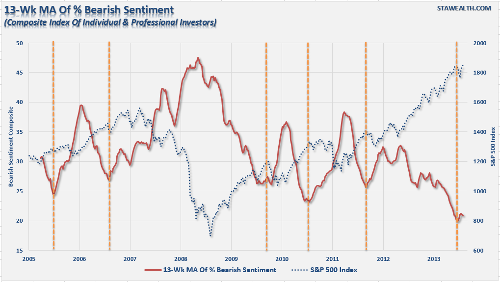 13 Week MA of % Bearish Sentiment