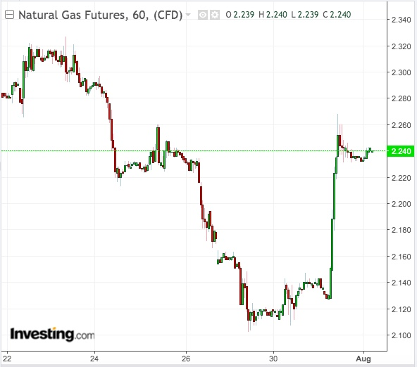 NatGas 60-Min Chart - Powered by TradingView
