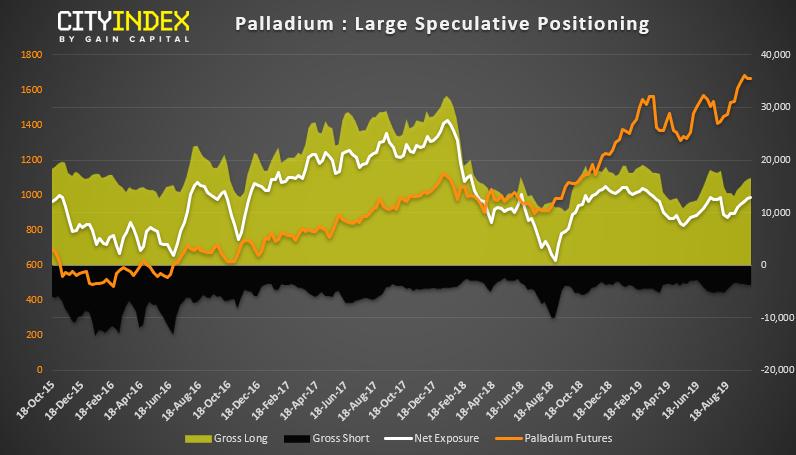 Palladium Large Speculative Positioning