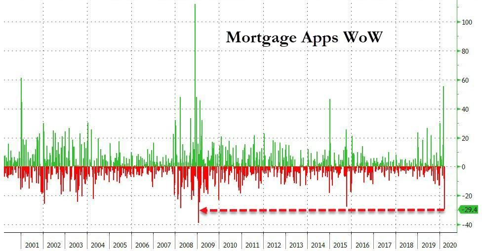 Mortgage Apps WoW