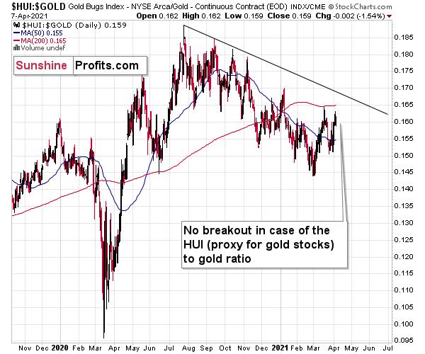 HUI-Gold Ratio Daily Chart.