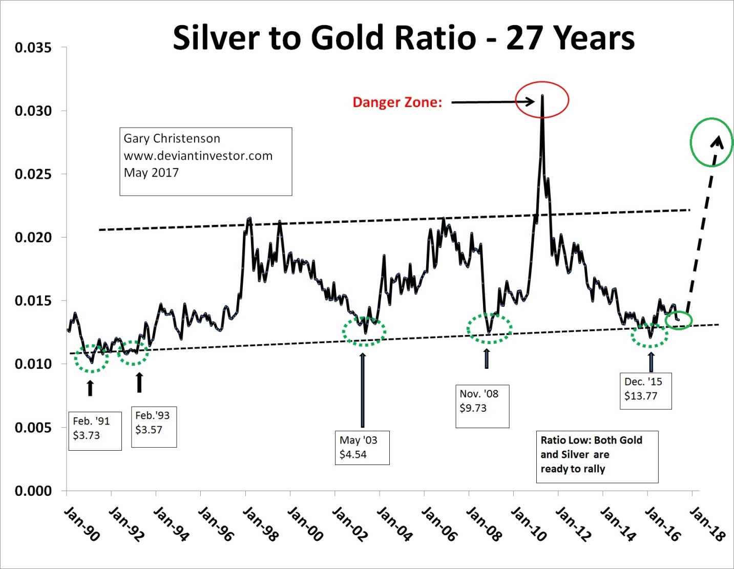 Silver: Gold Ratio - 27 Years