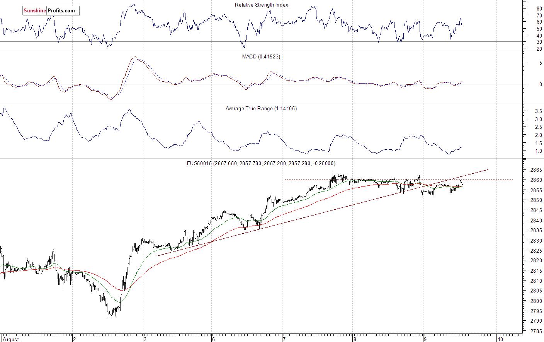 15-Minute S&P 500