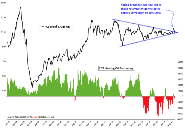 Brent Crude Price vs COT Heating Oil Positioning