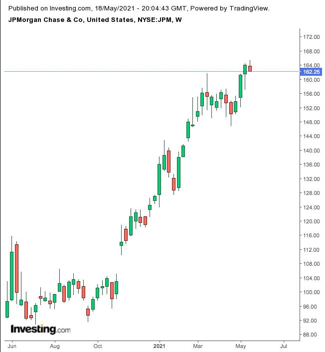 摩根大通股价周线图,来源:英为财情Investing.com