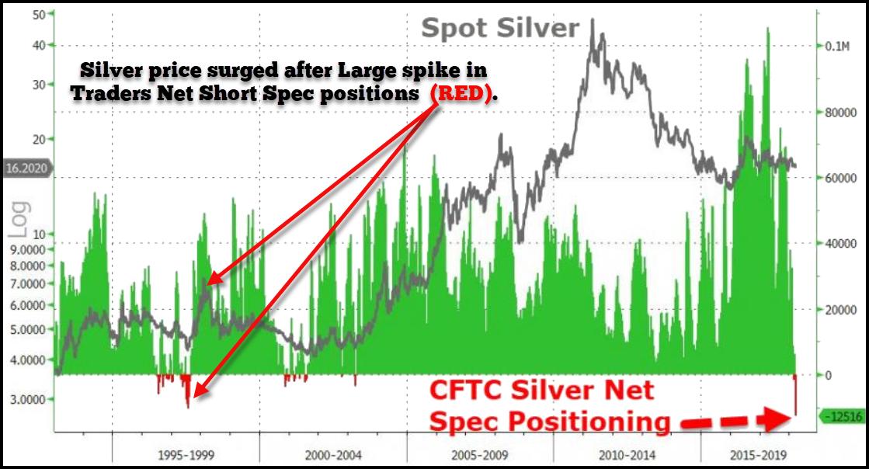 Spot Silver