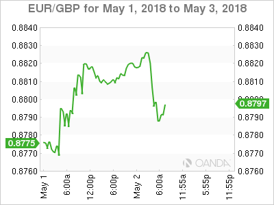 EUR/GBP Chart for May 1-3, 2018