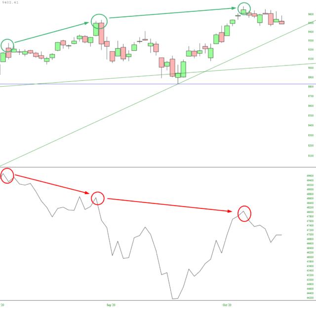 Dow Jones Composite Candlestick Chart