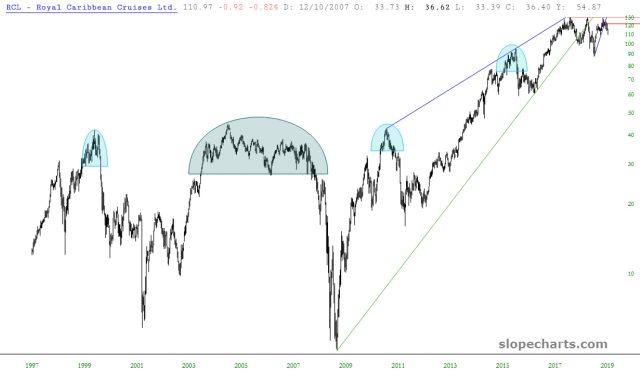 RCL Ltd Chart