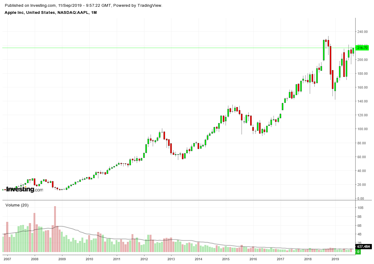 AAPL Monthly 2006-2019