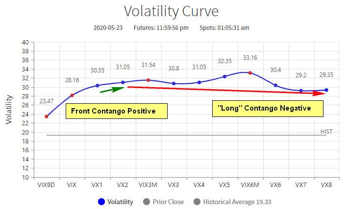 Volatility Curve