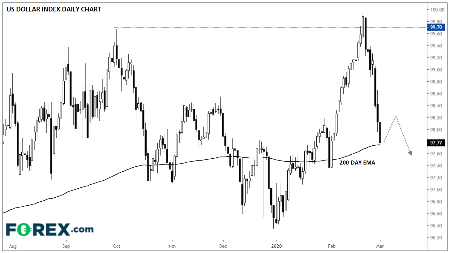 USD Index Daily Chart