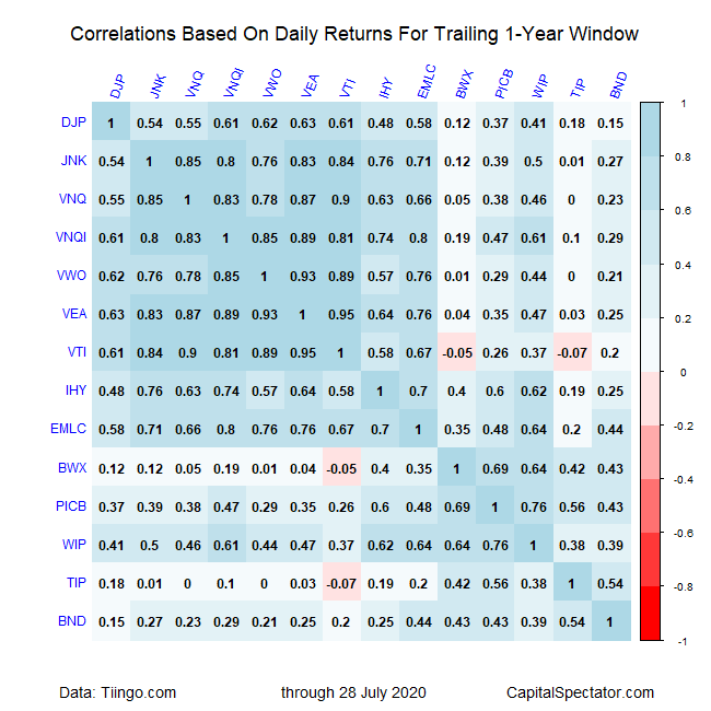 Correlations Based On Daily Returns For Trailing 1 Yr Window
