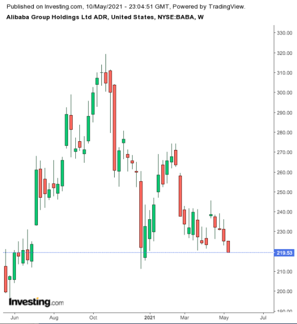 Alibaba Weekly Chart.