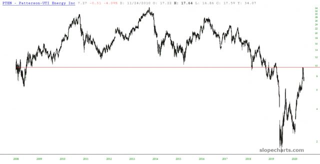 PTEN Yearly Chart